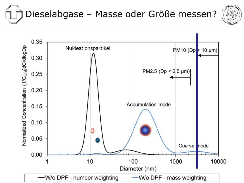 Dieselabgase – Masse oder Größe messen