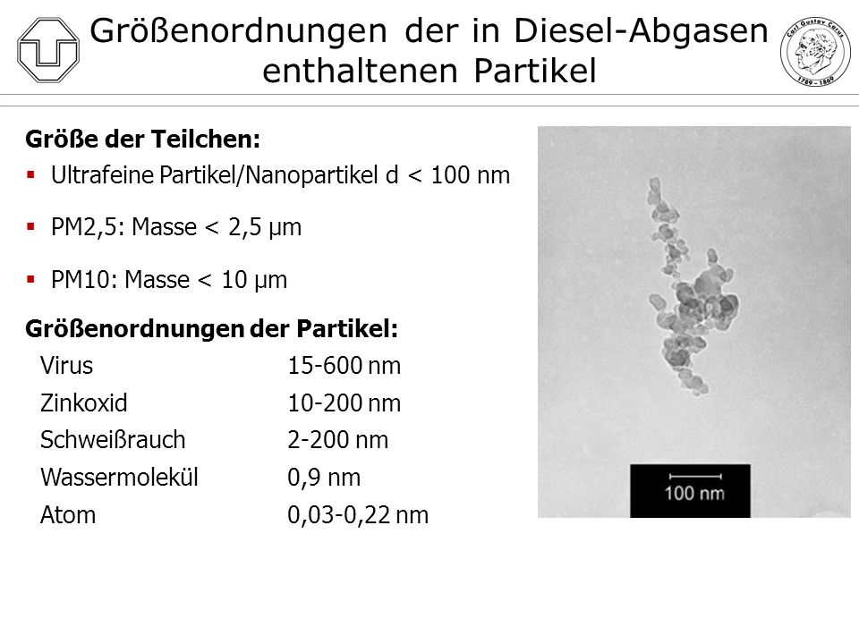 Größenordnungen der in Diesel-Abgasen enthaltenen Partikel