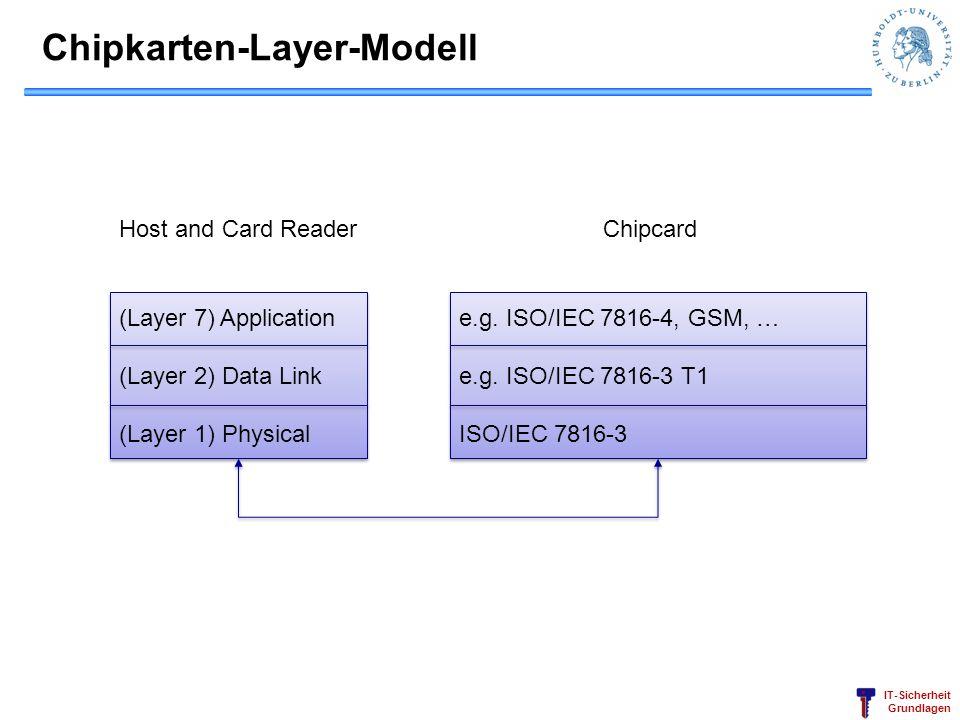 Chipkarten-Layer-Modell