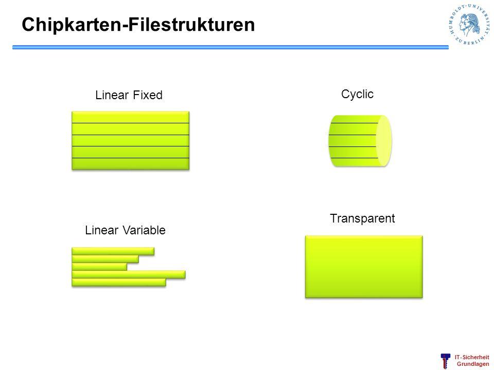 Chipkarten-Filestrukturen
