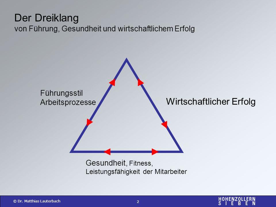 Der Dreiklang Wirtschaftlicher Erfolg
