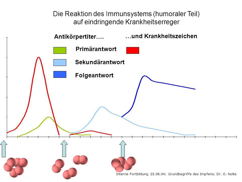 Die Reaktion des Immunsystems (humoraler Teil) auf eindringende Krankheitserreger