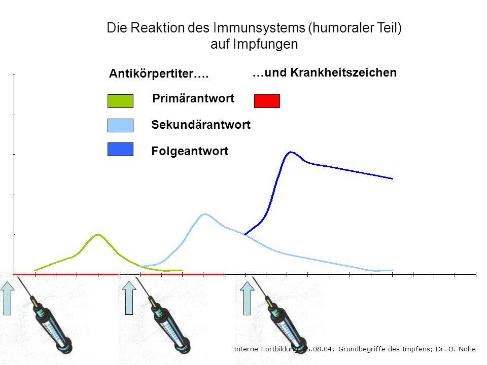 Die Reaktion des Immunsystems (humoraler Teil) auf Impfungen