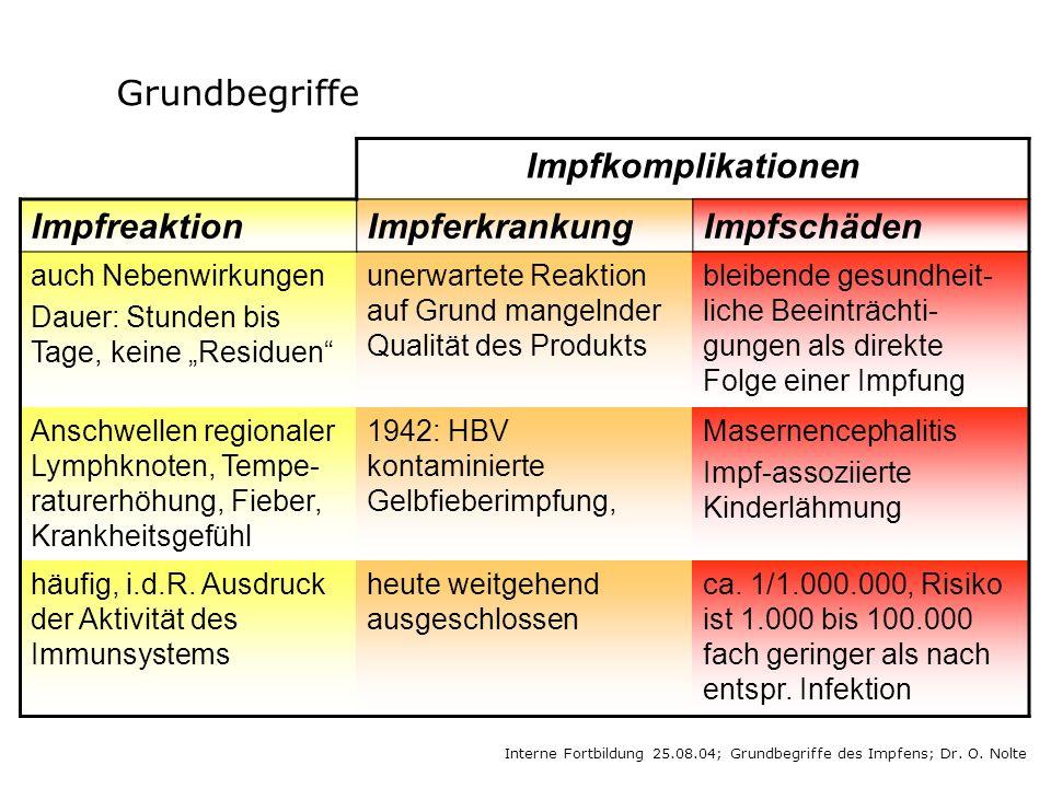 Grundbegriffe Impfkomplikationen Impfreaktion Impferkrankung