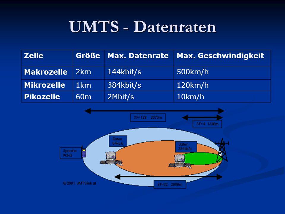 UMTS - Datenraten Zelle Größe Max. Datenrate Max. Geschwindigkeit