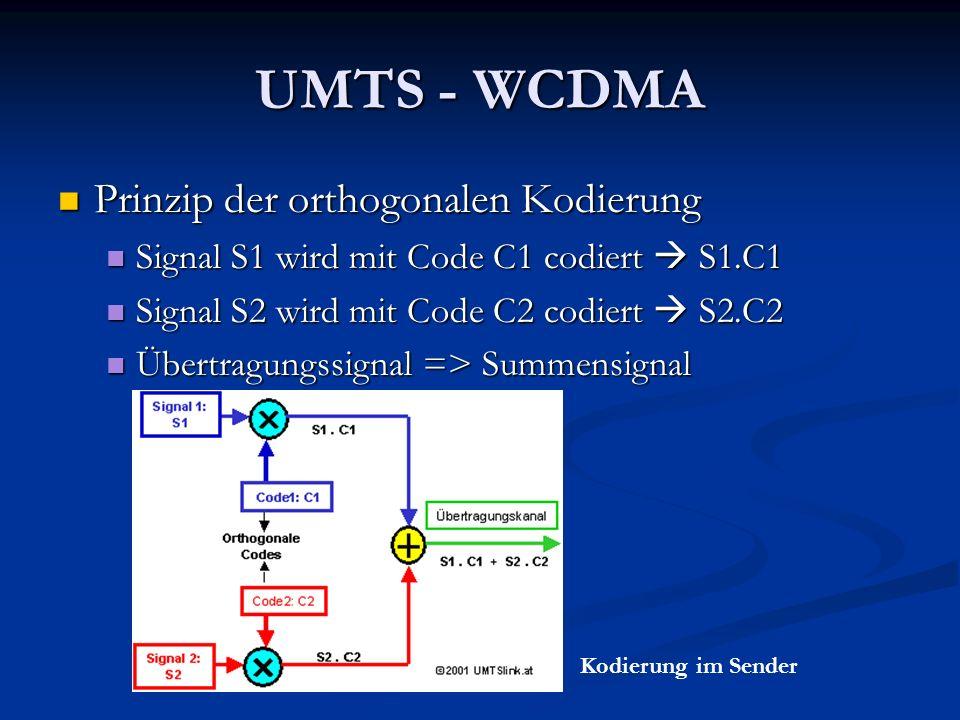 UMTS - WCDMA Prinzip der orthogonalen Kodierung