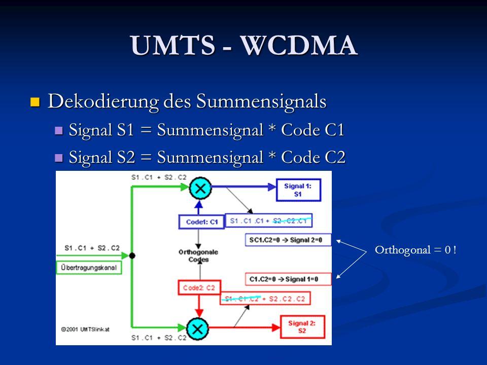 UMTS - WCDMA Dekodierung des Summensignals