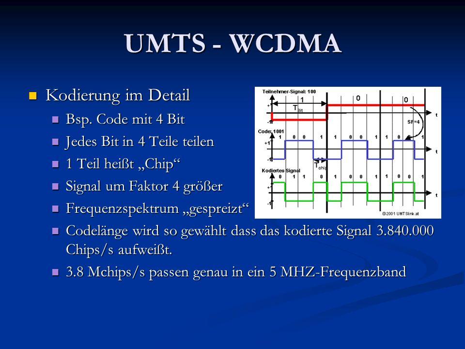 UMTS - WCDMA Kodierung im Detail Bsp. Code mit 4 Bit