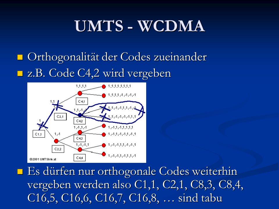 UMTS - WCDMA Orthogonalität der Codes zueinander