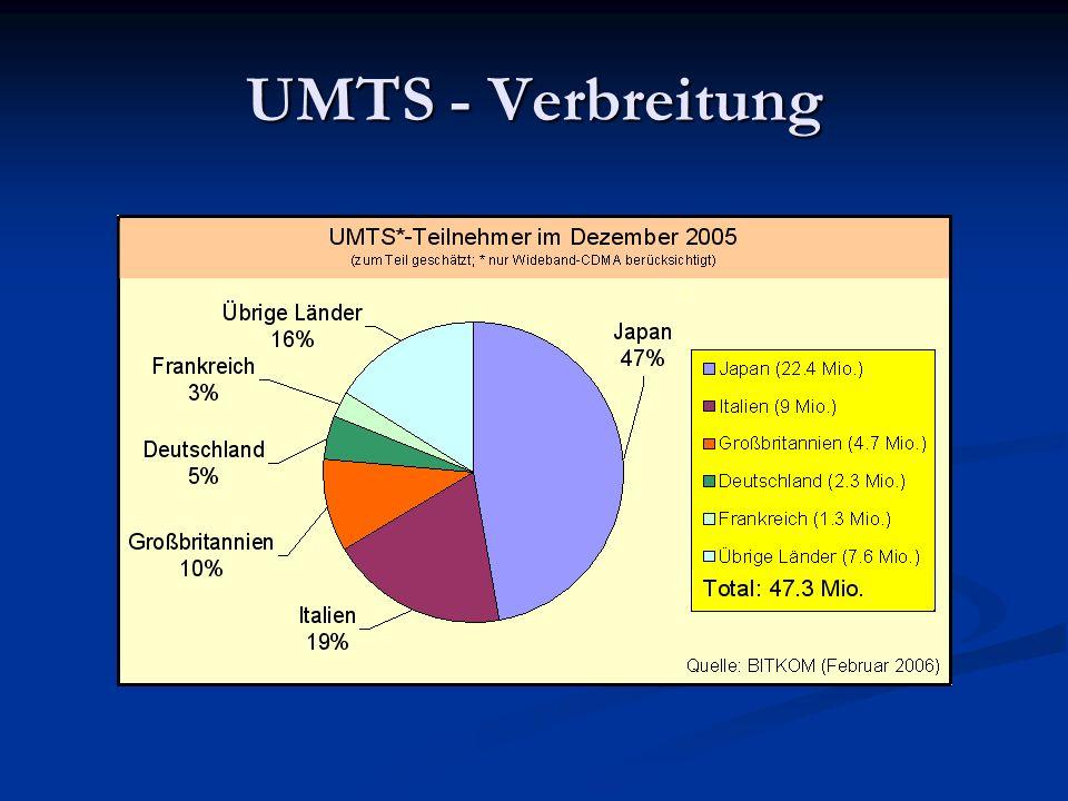 UMTS - Verbreitung