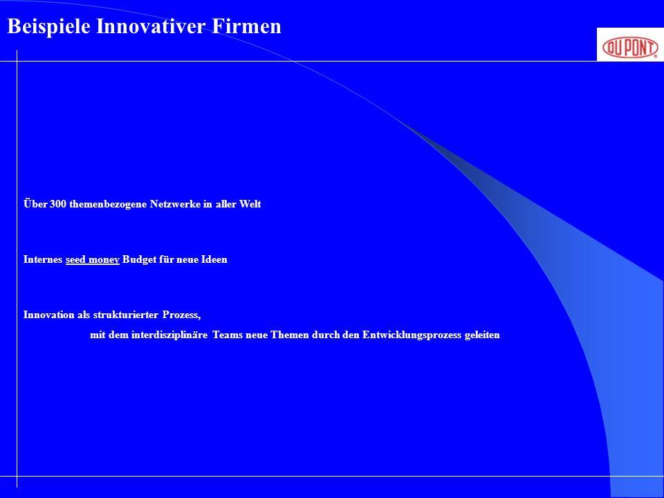 Beispiele Innovativer Firmen