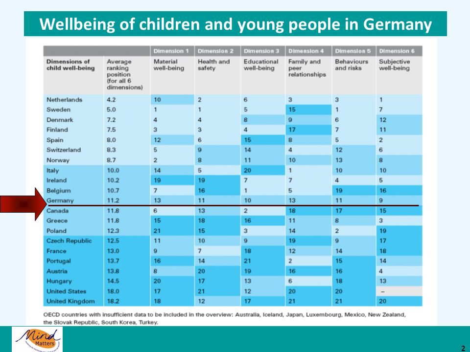 Wellbeing of children and young people in Germany