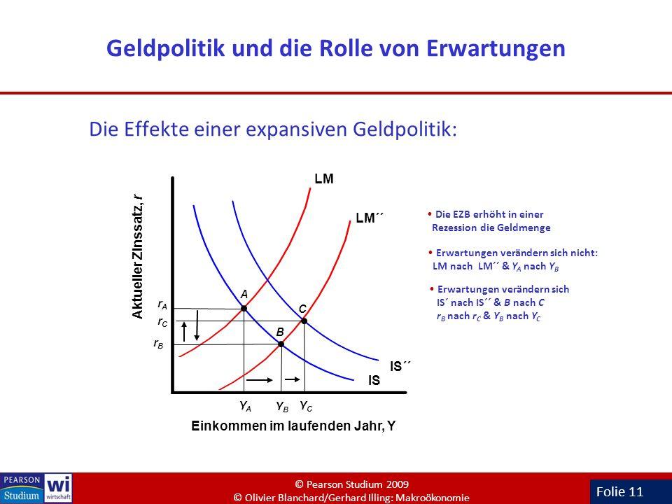 Geldpolitik und die Rolle von Erwartungen