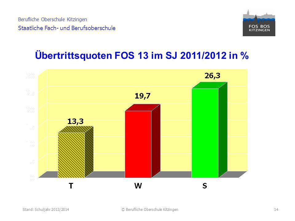 Übertrittsquoten FOS 13 im SJ 2011/2012 in %
