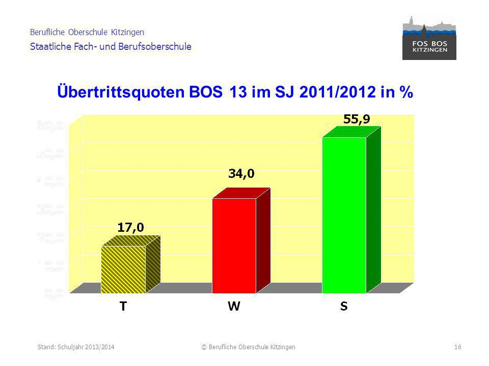 Übertrittsquoten BOS 13 im SJ 2011/2012 in %