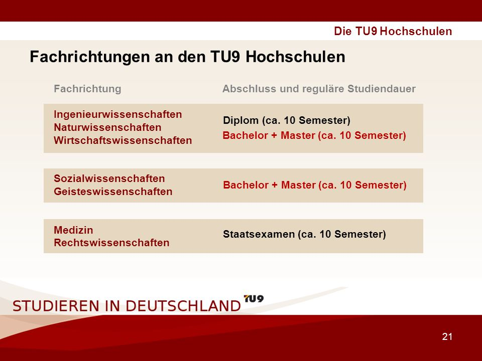 Fachrichtungen an den TU9 Hochschulen