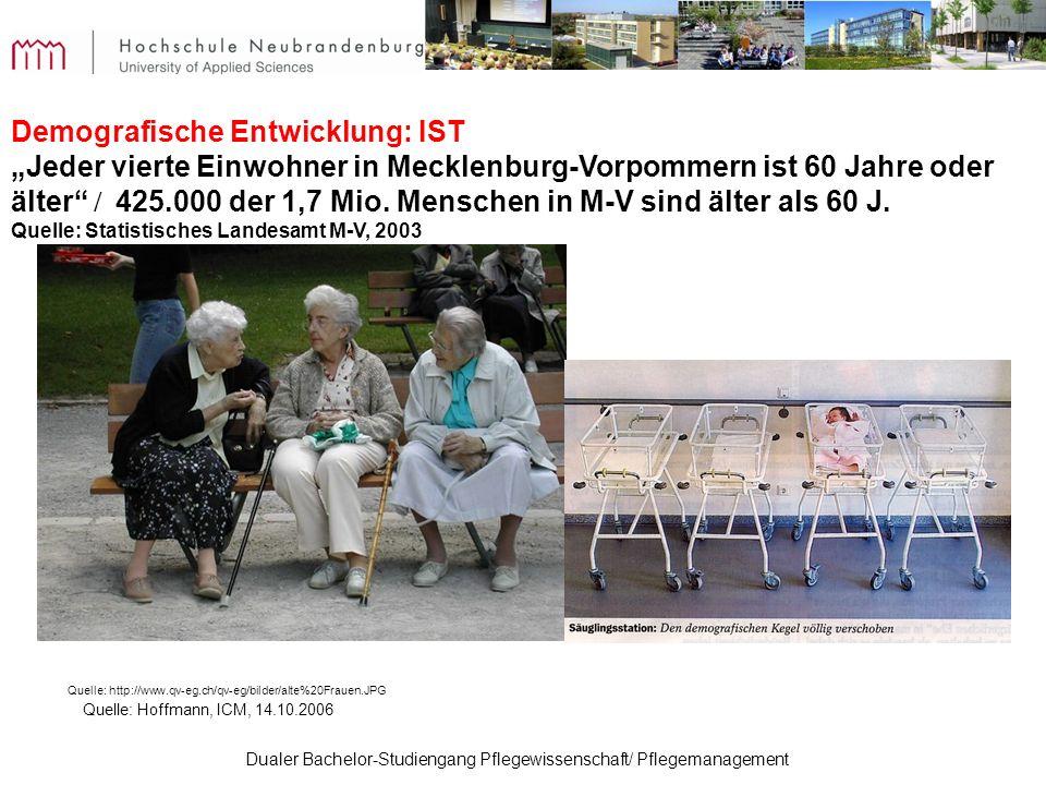 Demografische Entwicklung: IST
