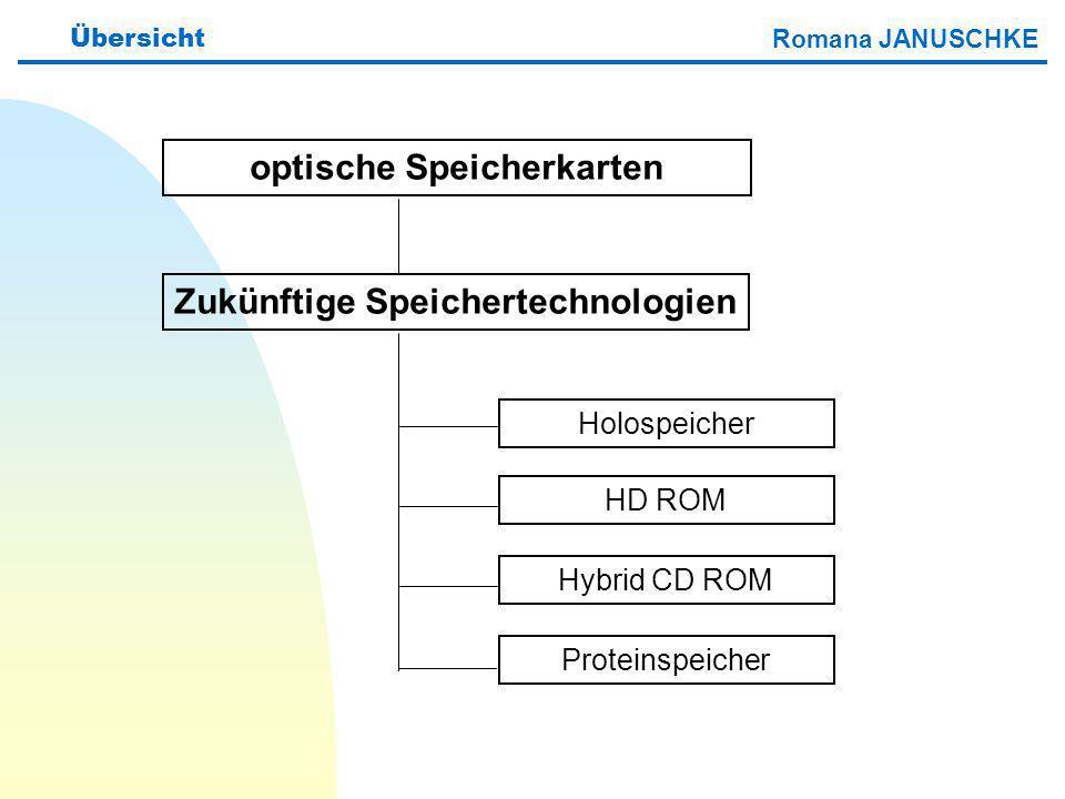 optische Speicherkarten Zukünftige Speichertechnologien