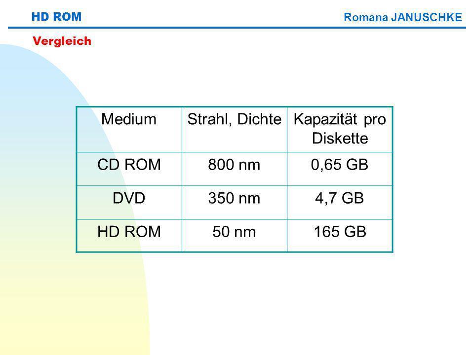 Kapazität pro Diskette