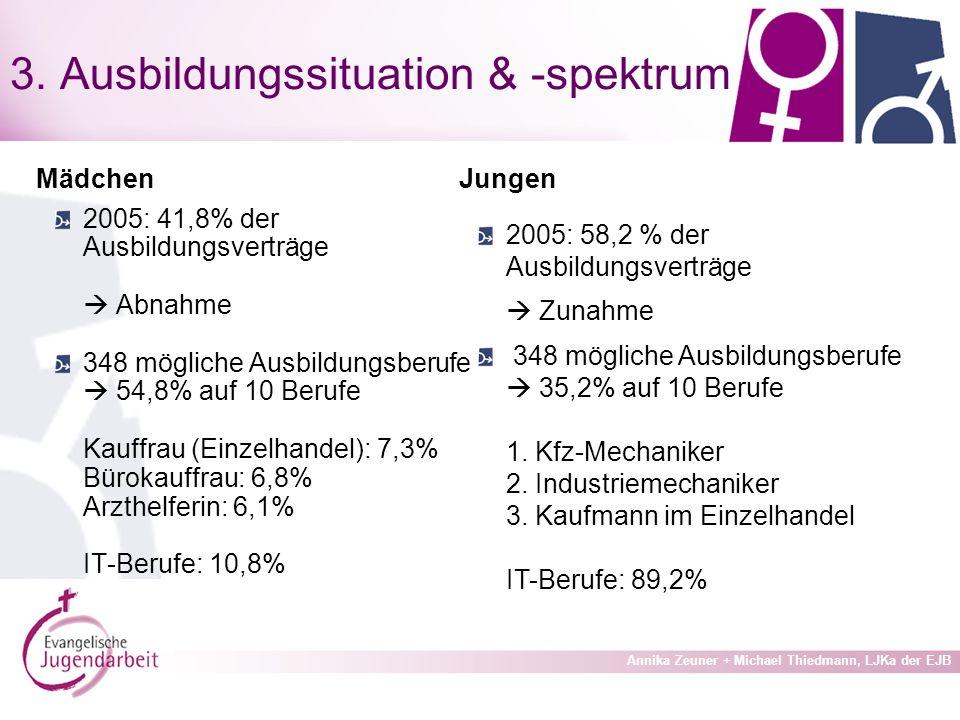 3. Ausbildungssituation & -spektrum