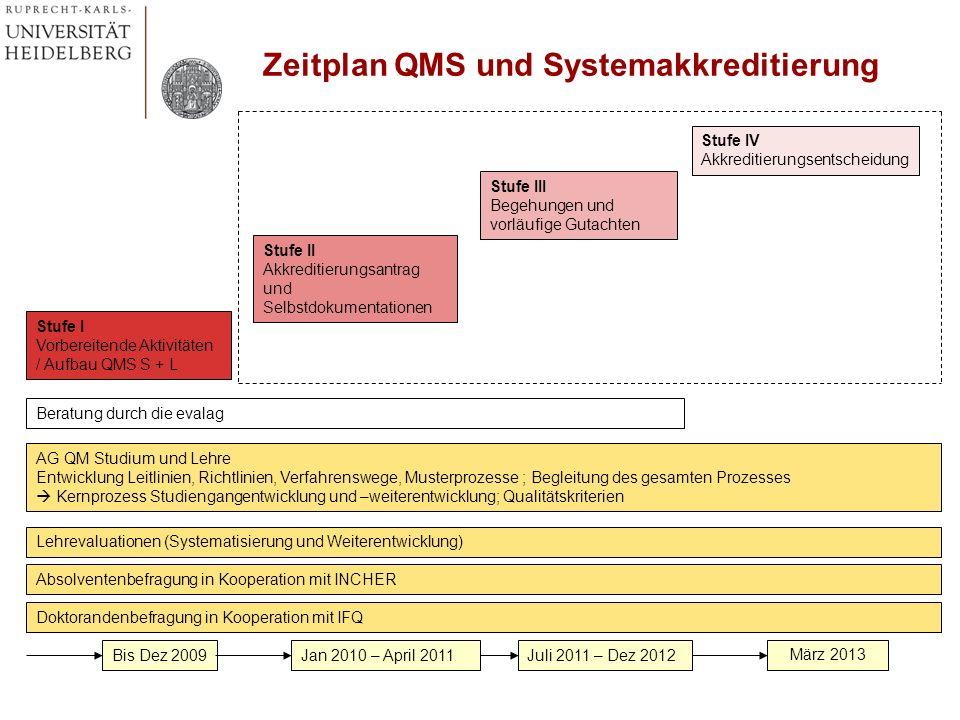 Zeitplan QMS und Systemakkreditierung