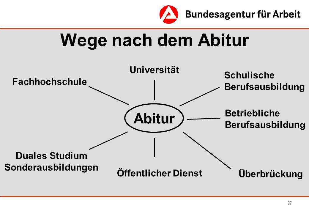Wege nach dem Abitur Abitur Universität Schulische Fachhochschule