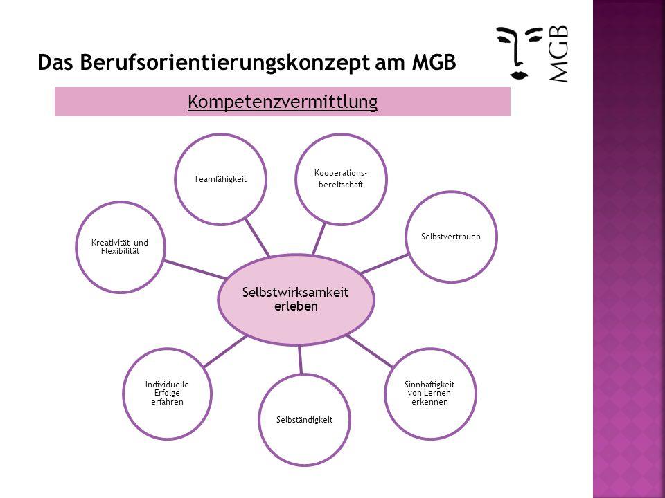 Das Berufsorientierungskonzept am MGB