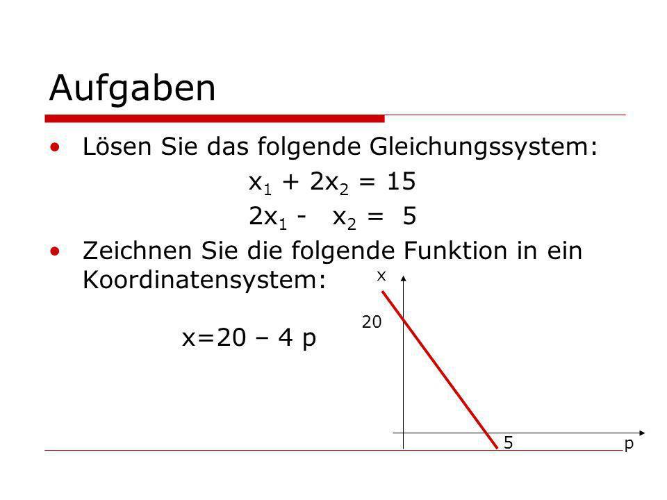 Aufgaben Lösen Sie das folgende Gleichungssystem: x1 + 2x2 = 15