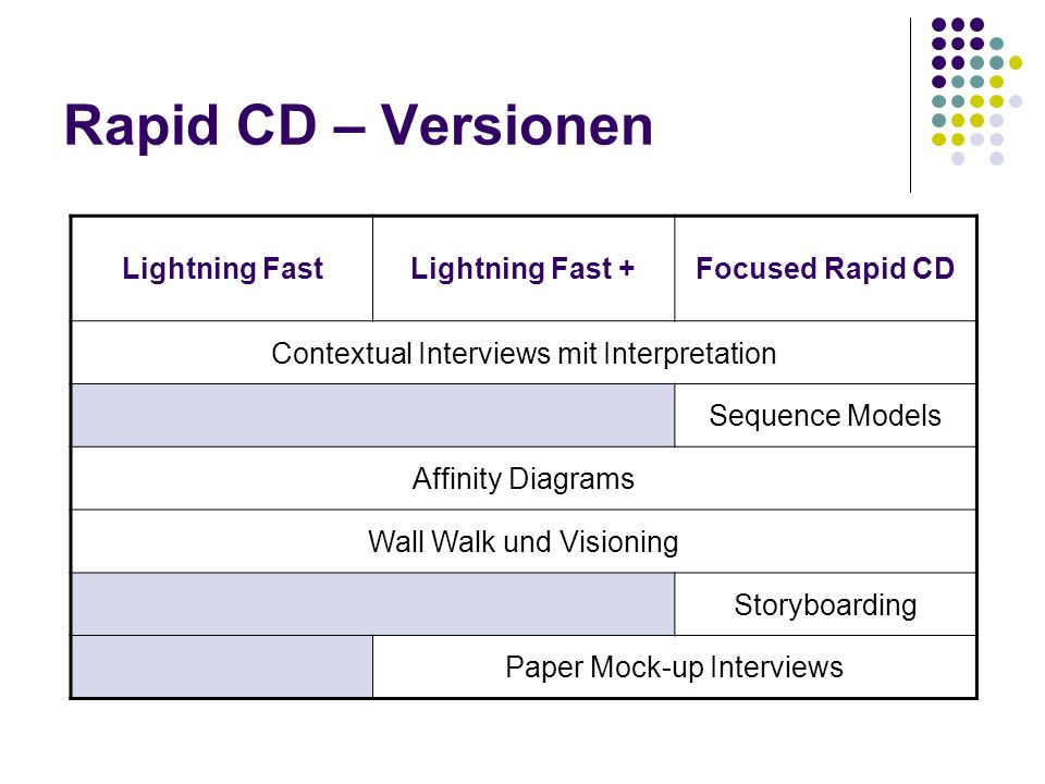 Rapid CD – Versionen Lightning Fast Lightning Fast + Focused Rapid CD