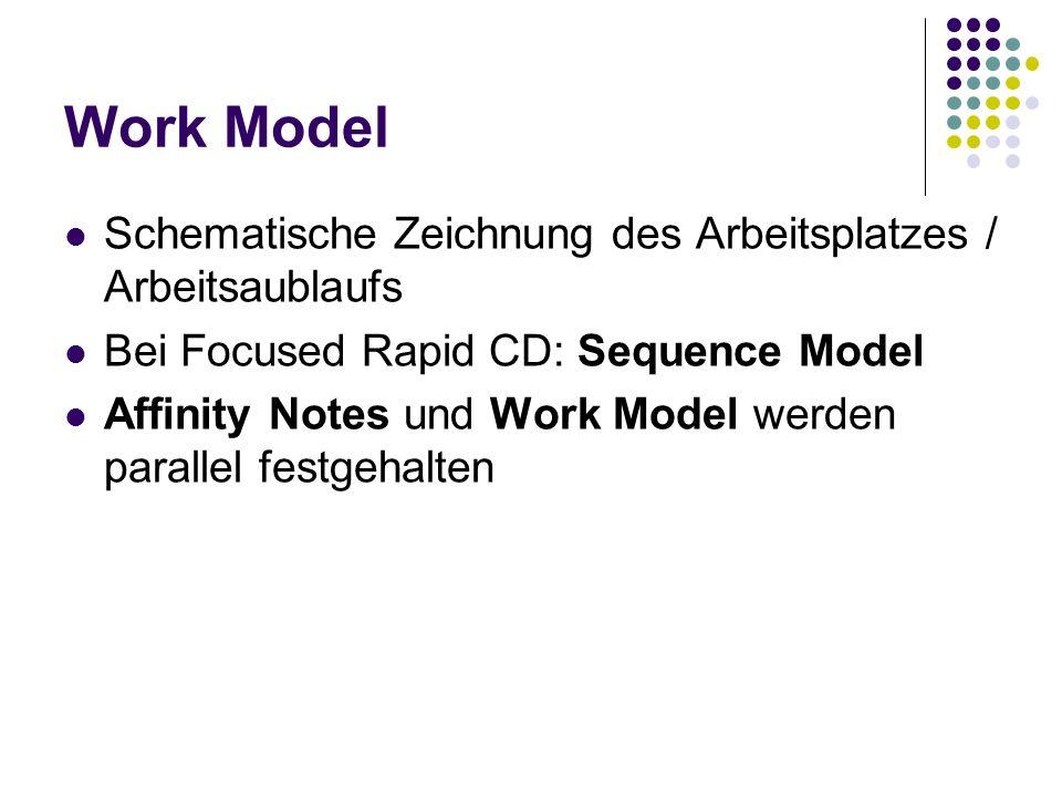 Work Model Schematische Zeichnung des Arbeitsplatzes / Arbeitsaublaufs