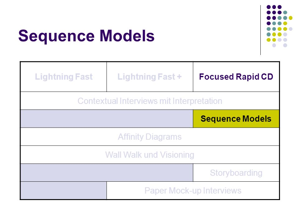 Sequence Models Lightning Fast Lightning Fast + Focused Rapid CD