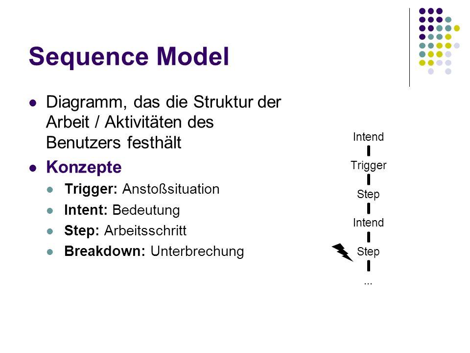 Sequence Model Diagramm, das die Struktur der Arbeit / Aktivitäten des Benutzers festhält. Konzepte.