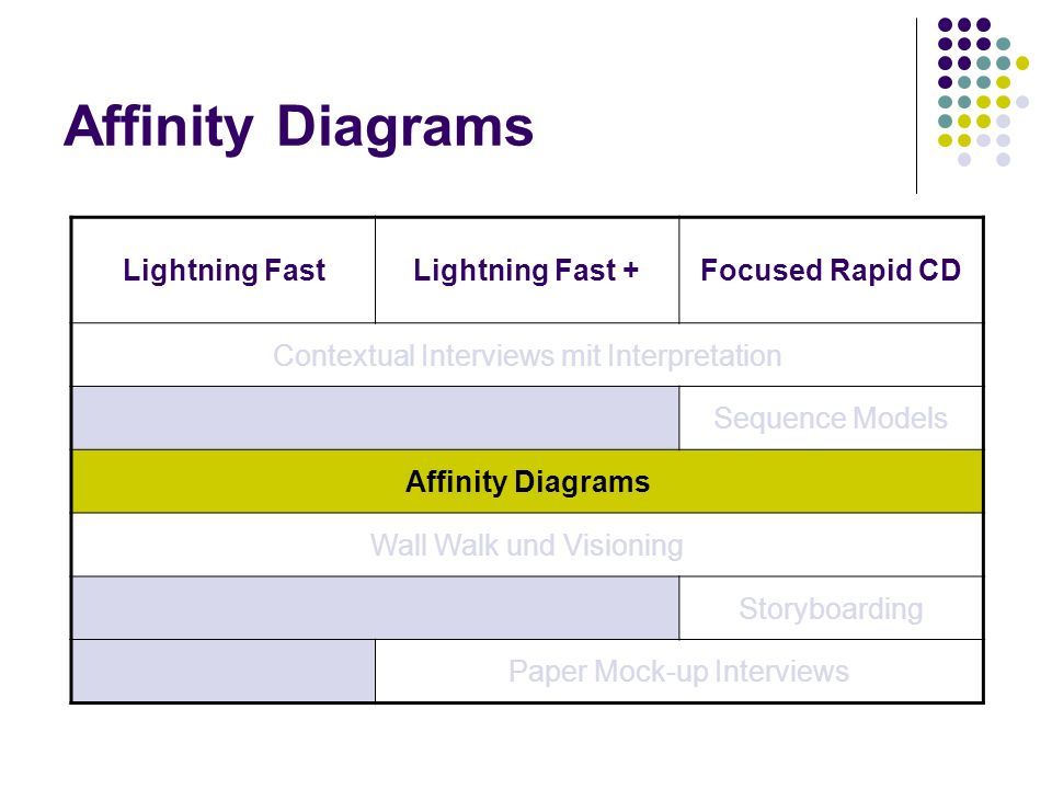 Affinity Diagrams Lightning Fast Lightning Fast + Focused Rapid CD