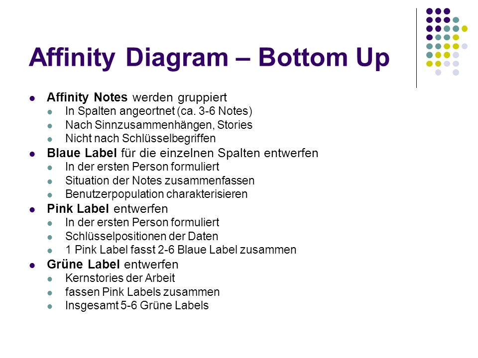 Affinity Diagram – Bottom Up