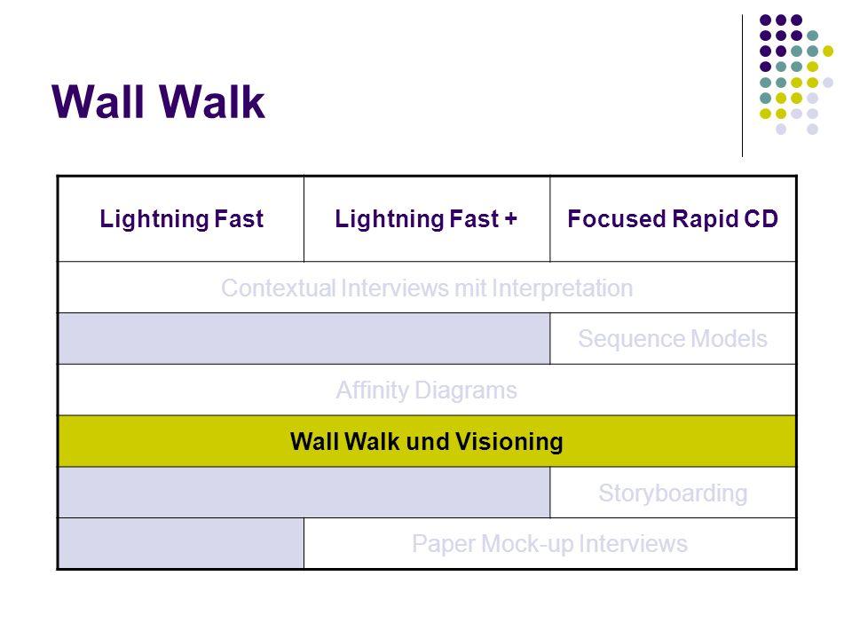 Wall Walk und Visioning