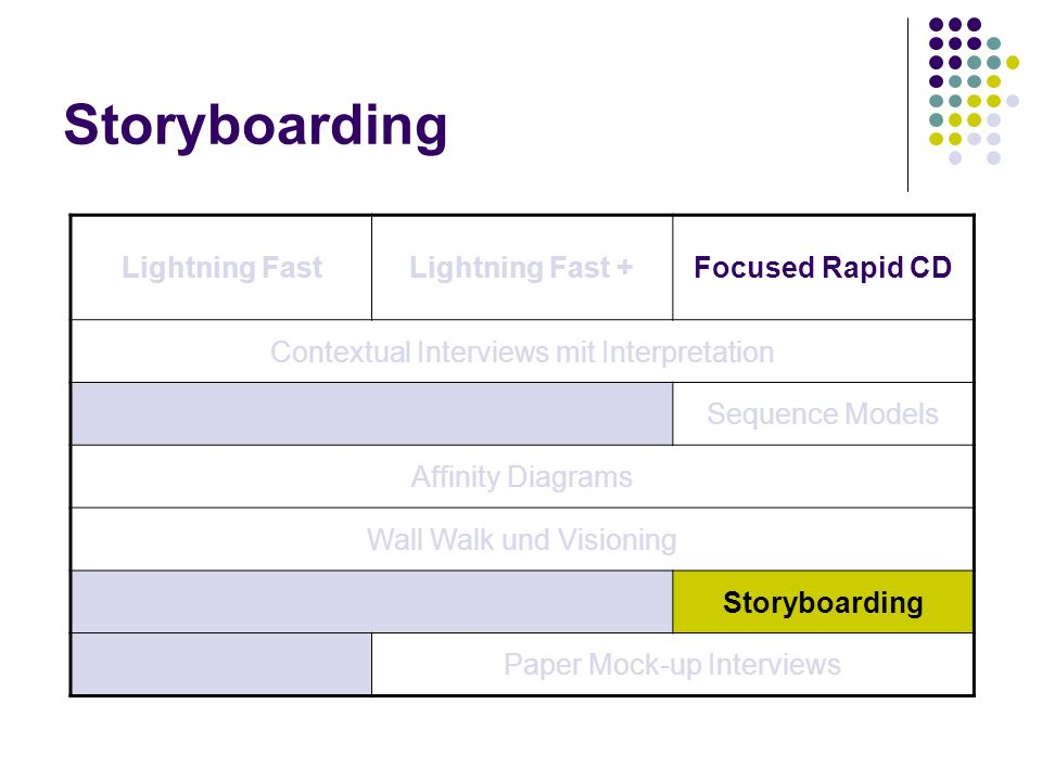 Storyboarding Lightning Fast Lightning Fast + Focused Rapid CD
