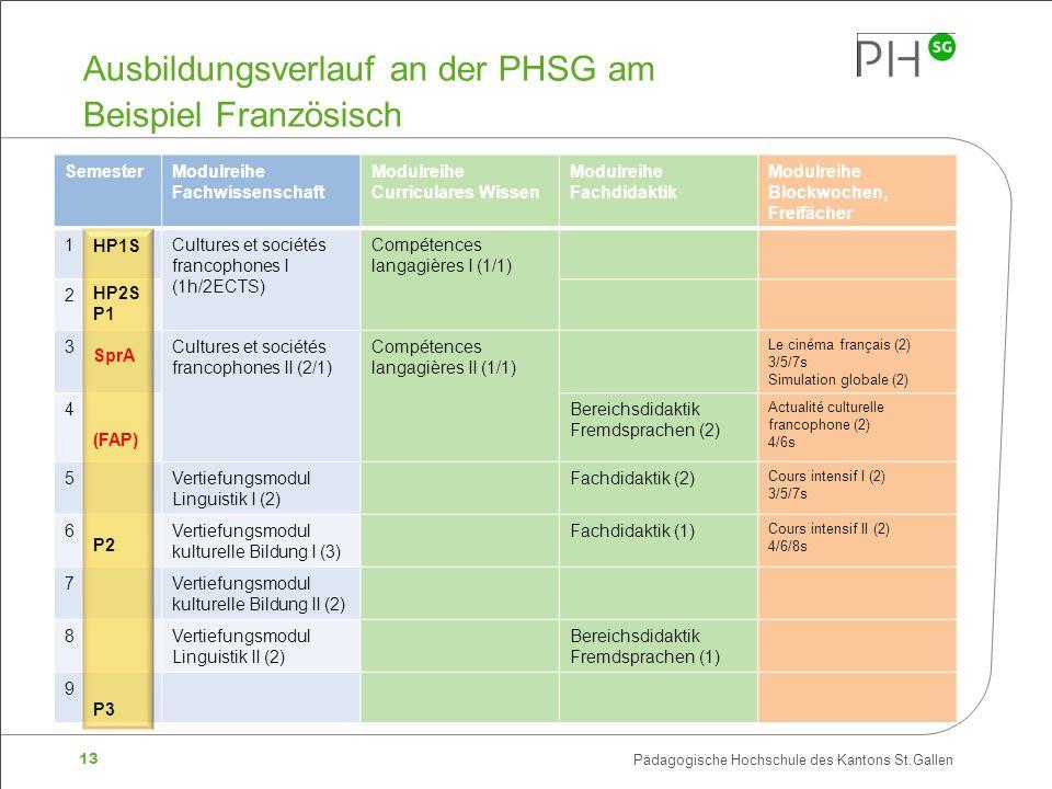 Ausbildungsverlauf an der PHSG am Beispiel Französisch