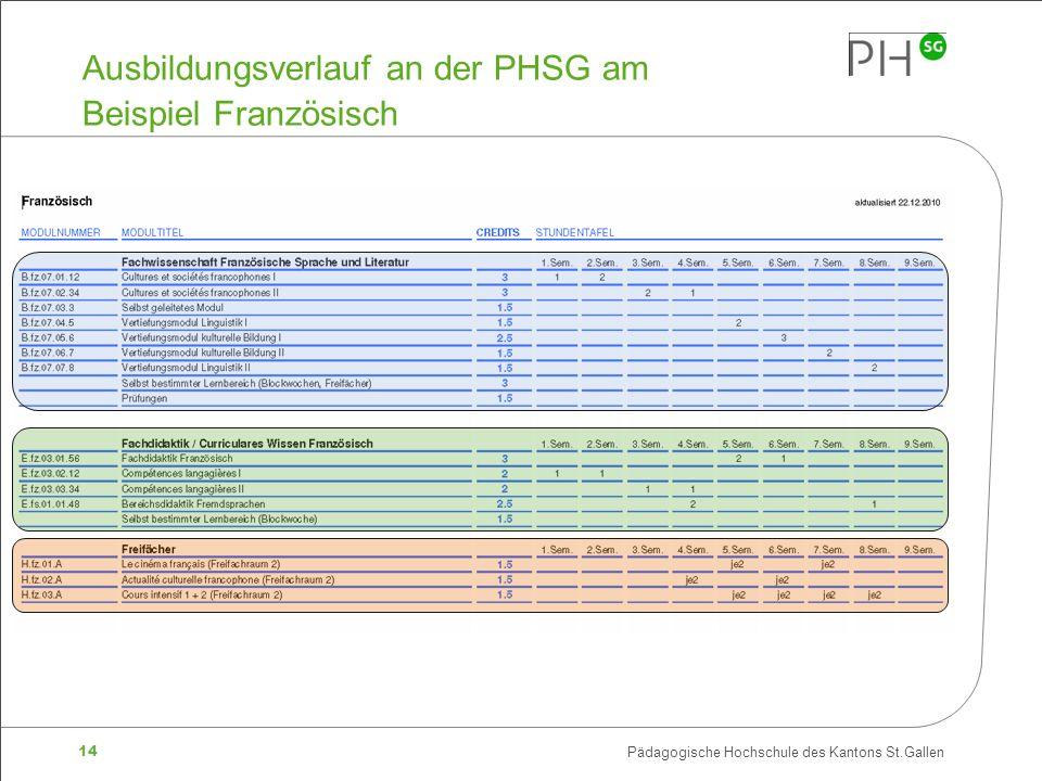 Ausbildungsverlauf an der PHSG am