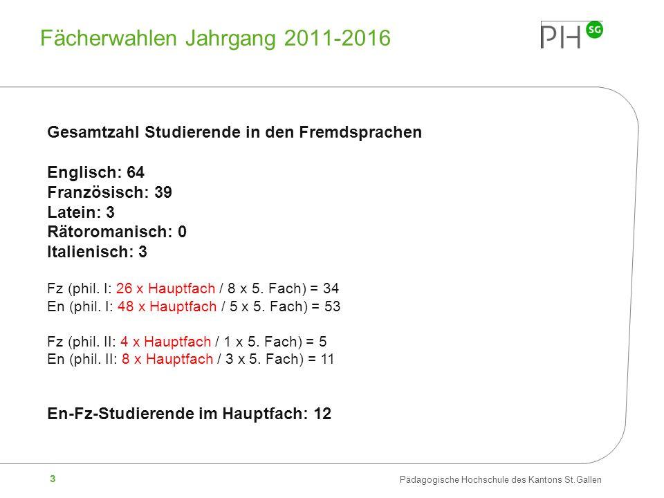 Fächerwahlen Jahrgang 2011-2016