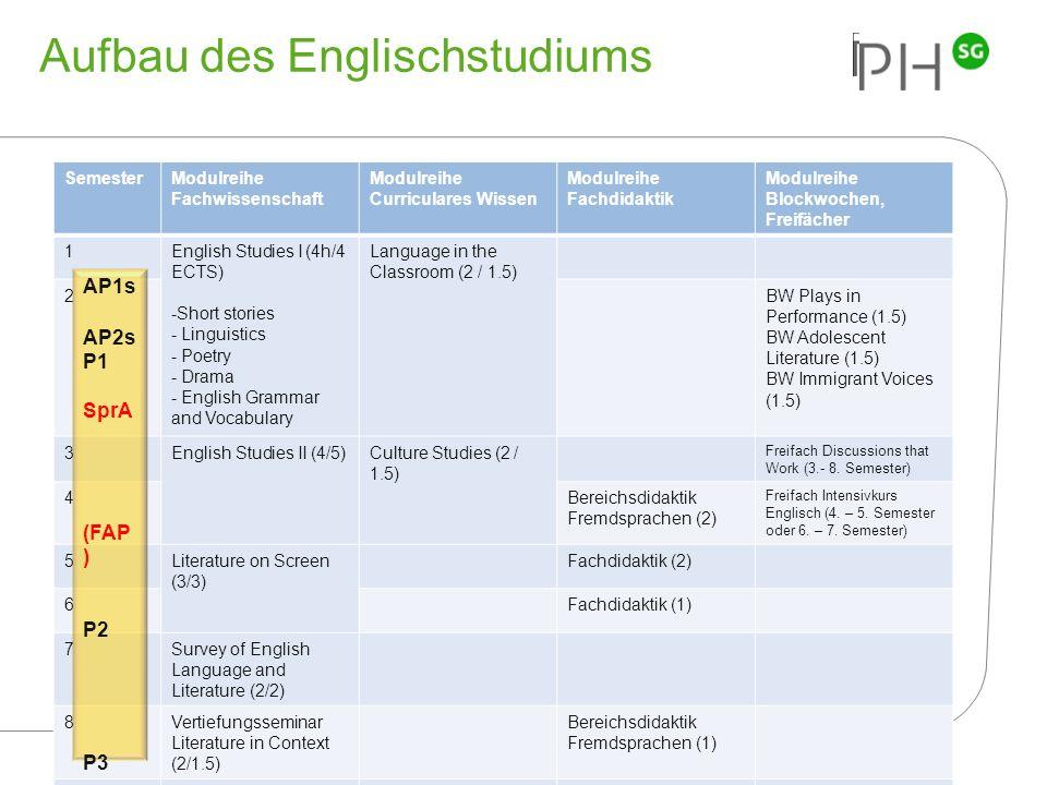 Aufbau des Englischstudiums