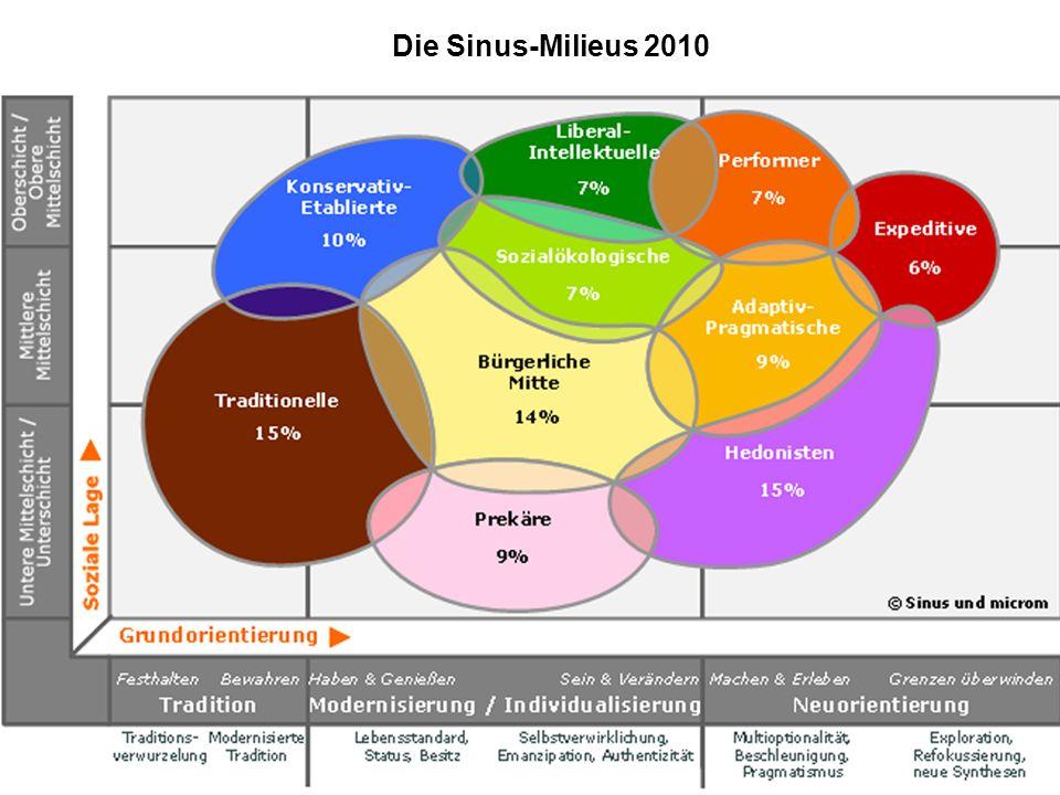 Die Sinus-Milieus 2010