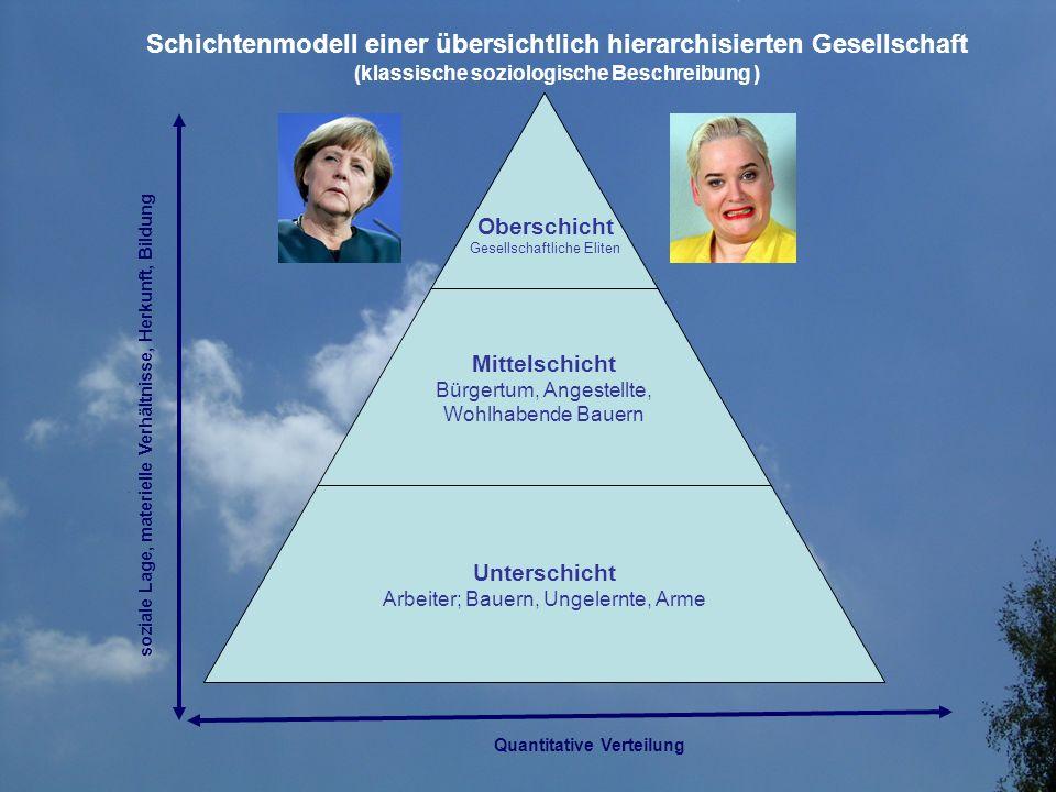 Schichtenmodell einer übersichtlich hierarchisierten Gesellschaft