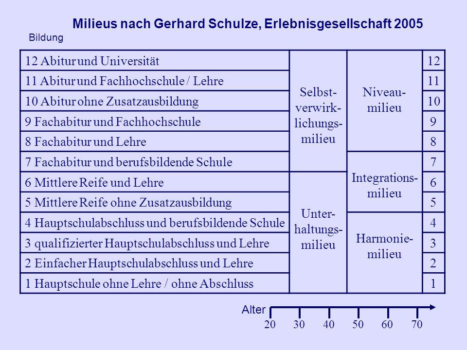 Milieus nach Gerhard Schulze, Erlebnisgesellschaft 2005