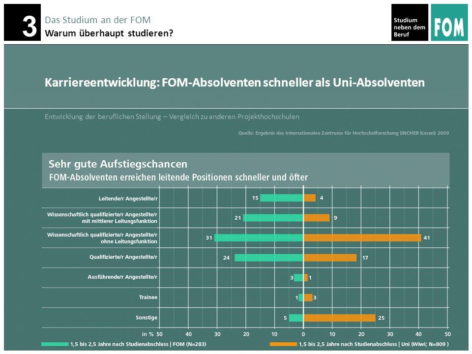 Karriereentwicklung: FOM-Absolventen schneller als Uni-Absolventen