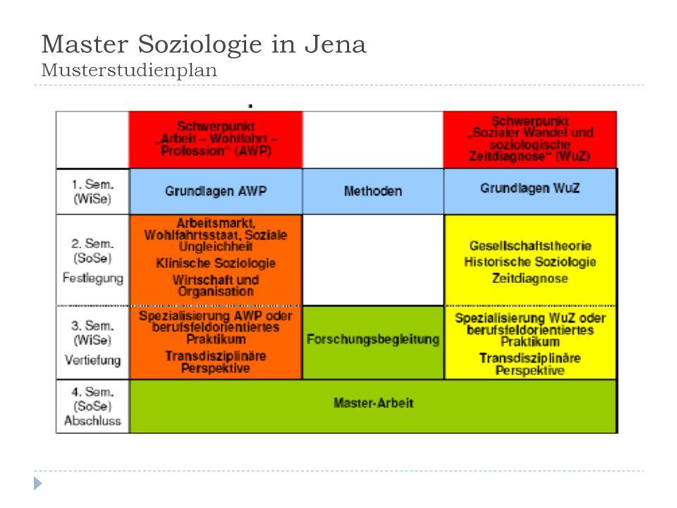 Master Soziologie in Jena Musterstudienplan