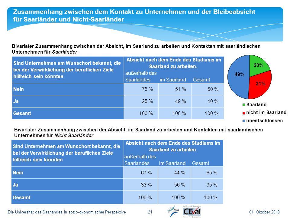 Zusammenhang zwischen dem Kontakt zu Unternehmen und der Bleibeabsicht für Saarländer und Nicht-Saarländer