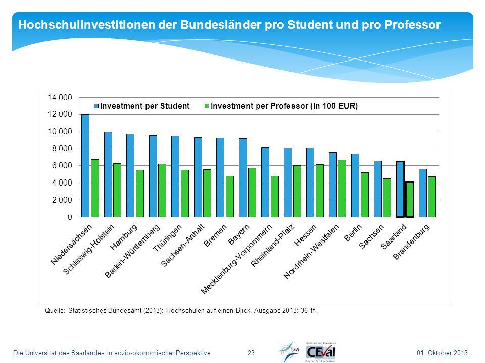 Hochschulinvestitionen der Bundesländer pro Student und pro Professor