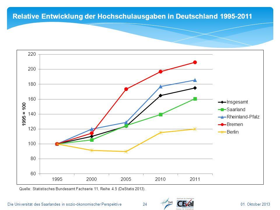 Relative Entwicklung der Hochschulausgaben in Deutschland 1995-2011