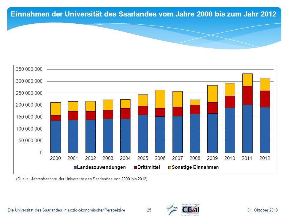 Einnahmen der Universität des Saarlandes vom Jahre 2000 bis zum Jahr 2012