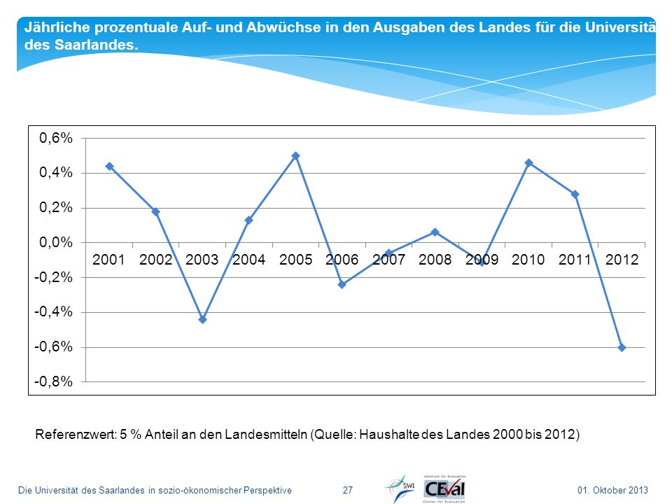 Jährliche prozentuale Auf- und Abwüchse in den Ausgaben des Landes für die Universität des Saarlandes.